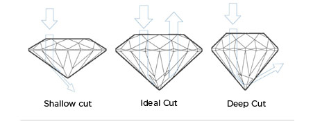 Diamond Cut