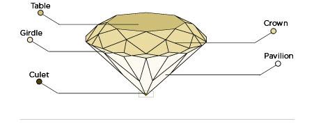 Diamond Anatomy