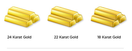 Gold Purity